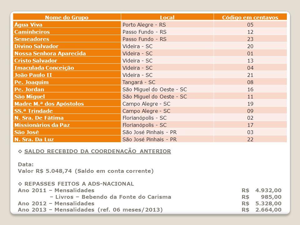 ◊ SALDO RECEBIDO DA COORDENAÇÃO ANTERIOR Data: