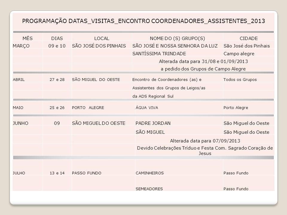 PROGRAMAÇÃO DATAS_VISITAS_ENCONTRO COORDENADORES_ASSISTENTES_2013
