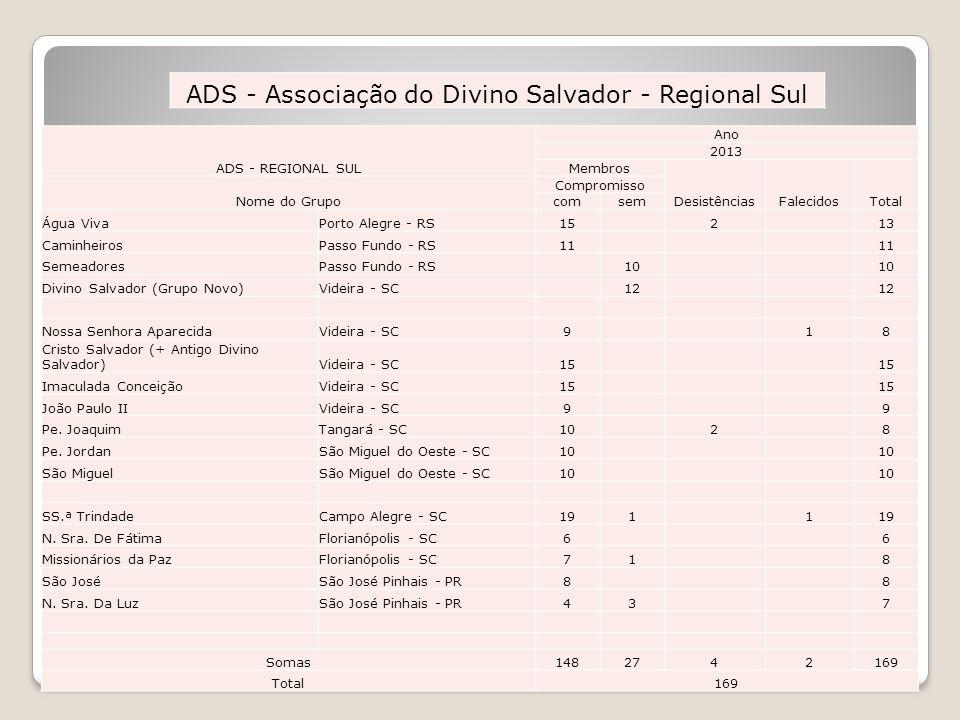 ADS - Associação do Divino Salvador - Regional Sul