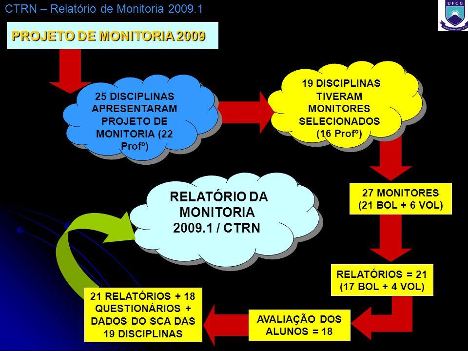 PROJETO DE MONITORIA 2009 CTRN – Relatório de Monitoria 2009.1