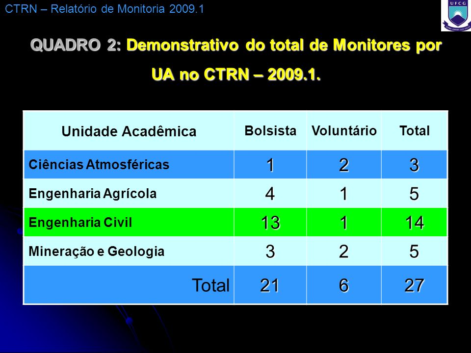 QUADRO 2: Demonstrativo do total de Monitores por UA no CTRN – 2009.1.