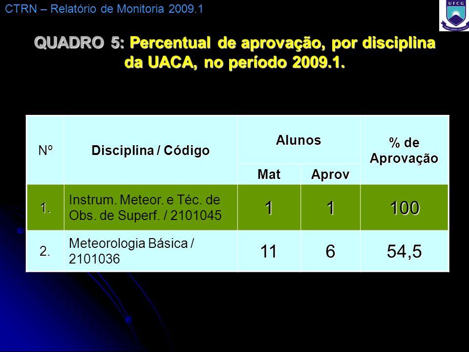 CTRN – Relatório de Monitoria 2009.1