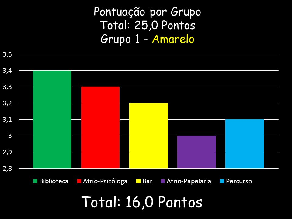 Pontuação por Grupo Total: 25,0 Pontos Grupo 1 - Amarelo