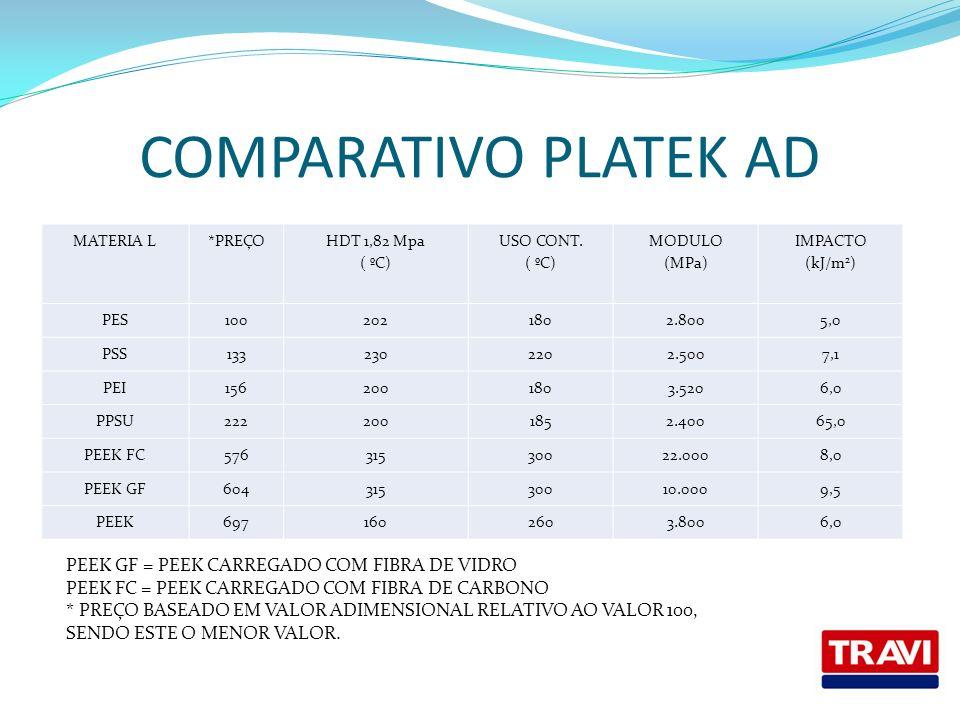 COMPARATIVO PLATEK AD PEEK GF = PEEK CARREGADO COM FIBRA DE VIDRO