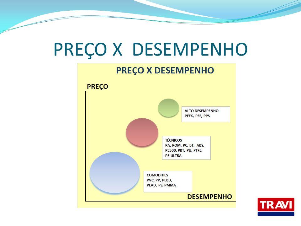PREÇO X DESEMPENHO