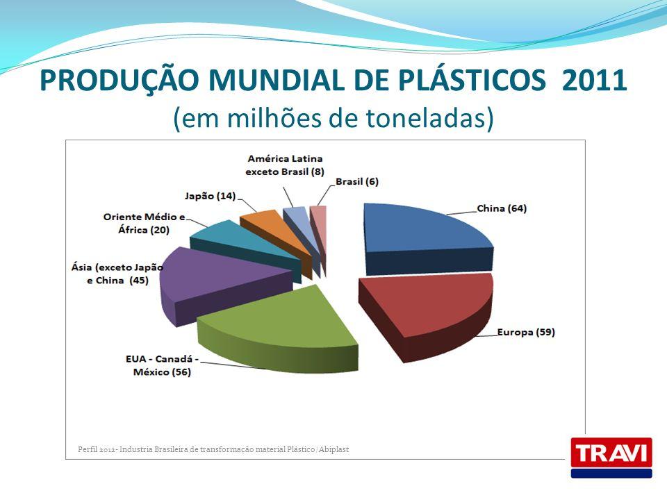 PRODUÇÃO MUNDIAL DE PLÁSTICOS 2011 (em milhões de toneladas)