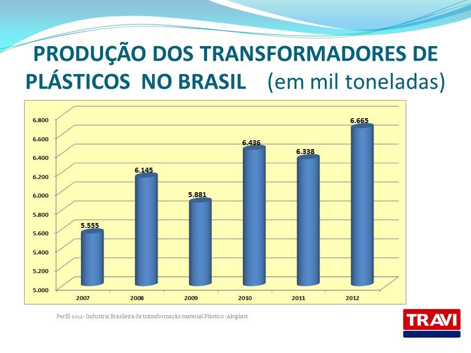 PRODUÇÃO DOS TRANSFORMADORES DE PLÁSTICOS NO BRASIL (em mil toneladas)
