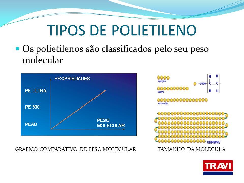 TIPOS DE POLIETILENO Os polietilenos são classificados pelo seu peso molecular.