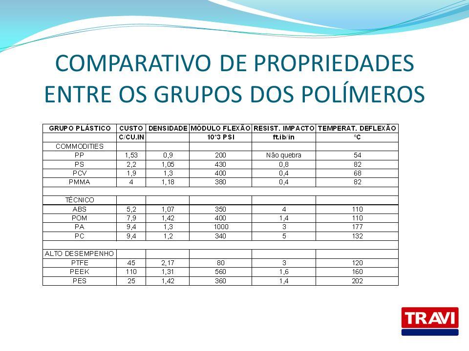 COMPARATIVO DE PROPRIEDADES ENTRE OS GRUPOS DOS POLÍMEROS