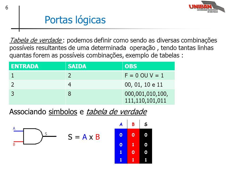 Portas lógicas Associando simbolos e tabela de verdade S = A x B