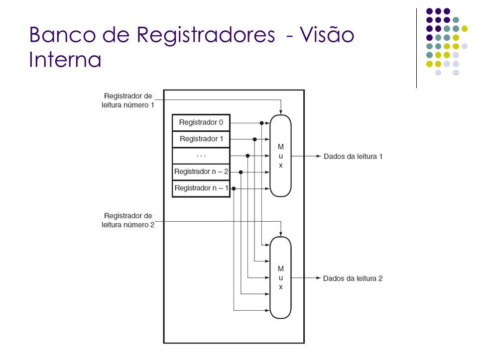 Banco de Registradores - Visão Interna