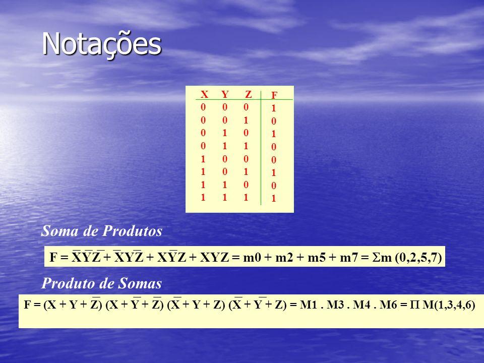 Notações Soma de Produtos Produto de Somas