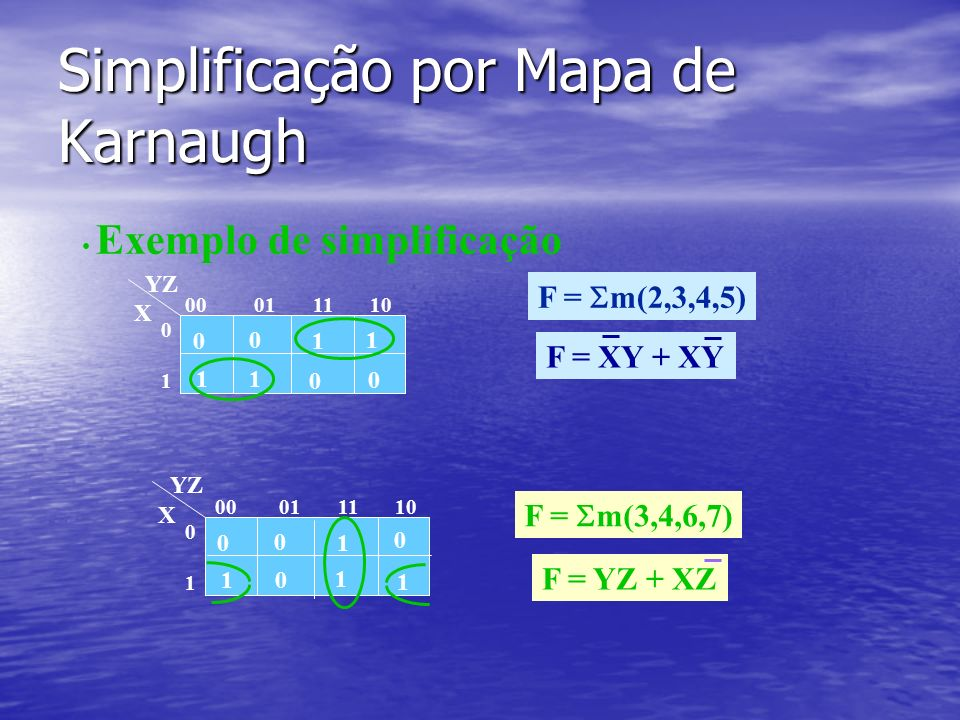 Simplificação por Mapa de Karnaugh