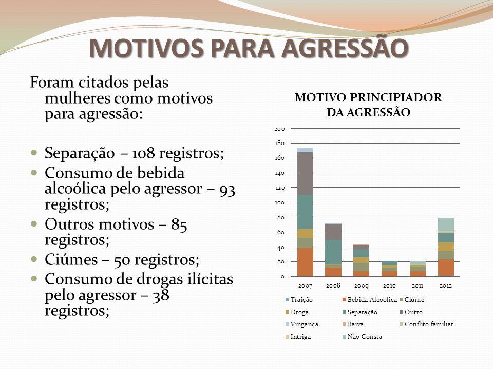 MOTIVOS PARA AGRESSÃO Foram citados pelas mulheres como motivos para agressão: Separação – 108 registros;