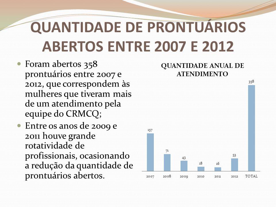 QUANTIDADE DE PRONTUÁRIOS ABERTOS ENTRE 2007 E 2012