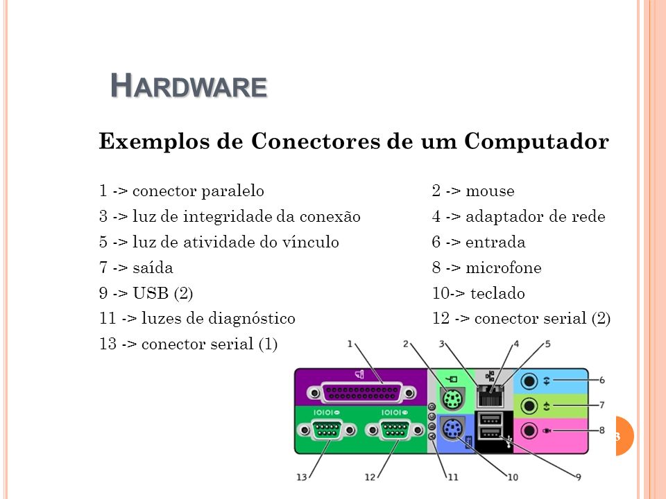 Hardware Exemplos de Conectores de um Computador