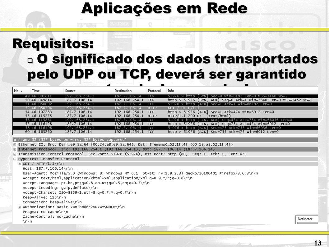 Aplicações em Rede Requisitos: