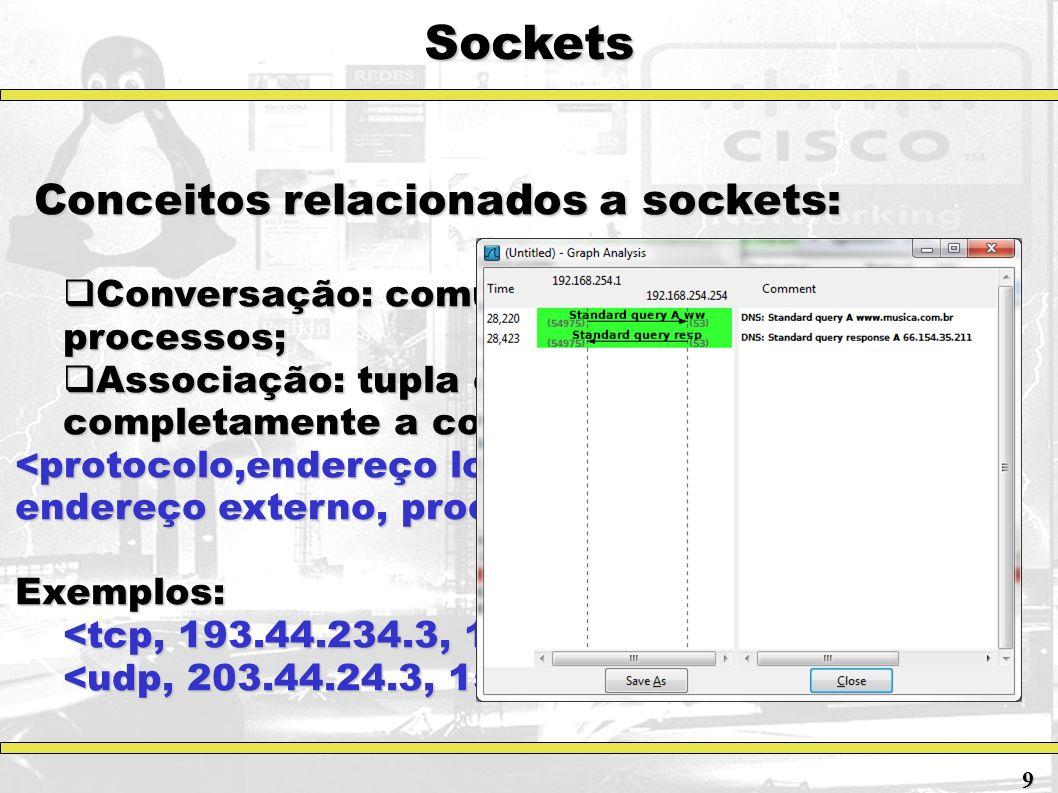 Sockets Conceitos relacionados a sockets: