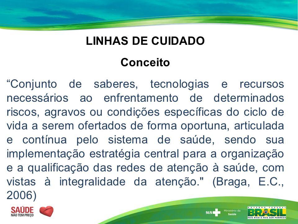 LINHAS DE CUIDADO Conceito.