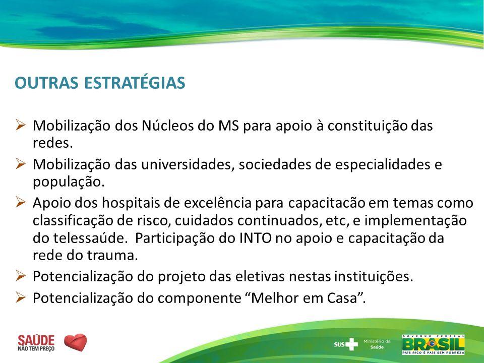 OUTRAS ESTRATÉGIAS Mobilização dos Núcleos do MS para apoio à constituição das redes.