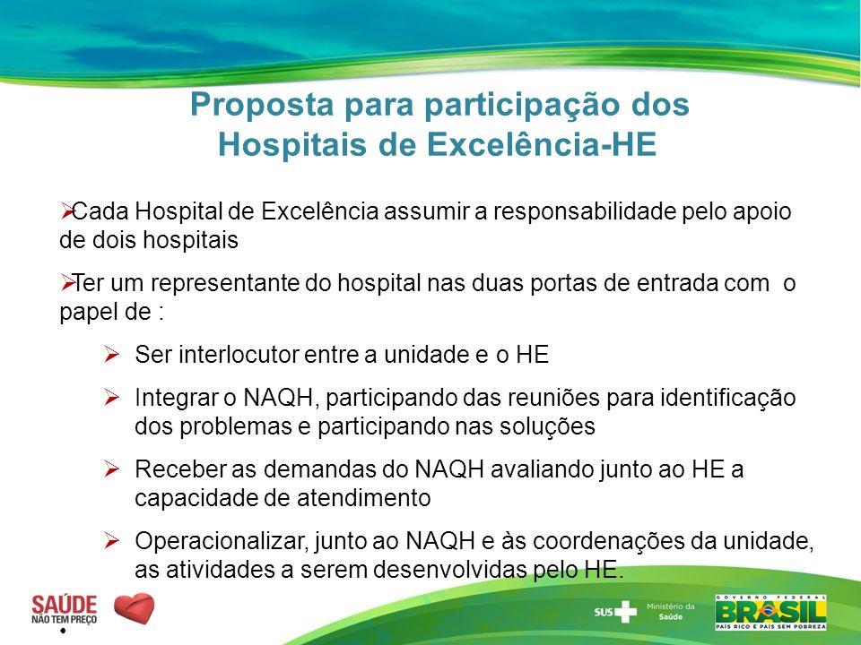 Proposta para participação dos Hospitais de Excelência-HE