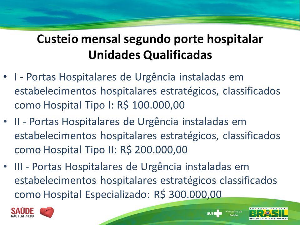 Custeio mensal segundo porte hospitalar Unidades Qualificadas