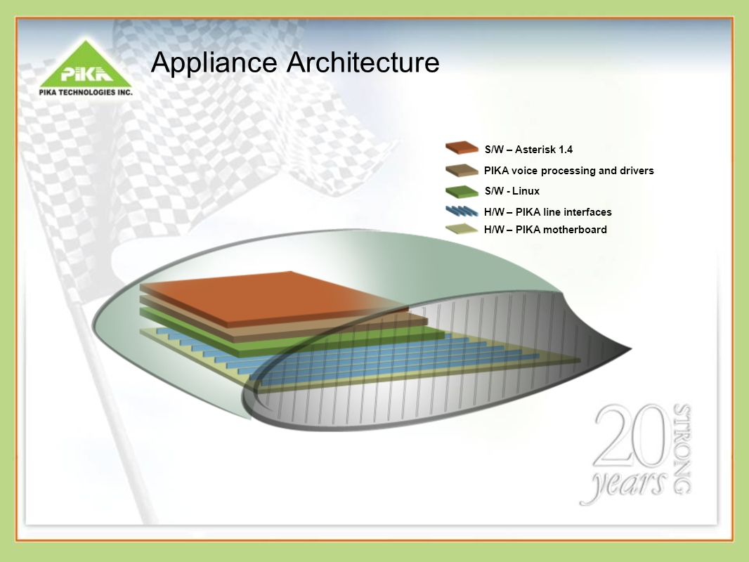 Appliance Architecture
