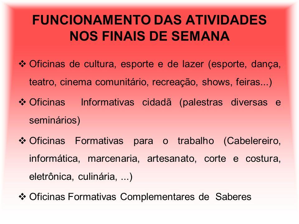 FUNCIONAMENTO DAS ATIVIDADES NOS FINAIS DE SEMANA