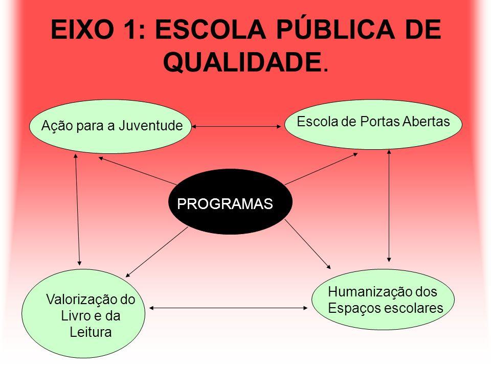 EIXO 1: ESCOLA PÚBLICA DE QUALIDADE.