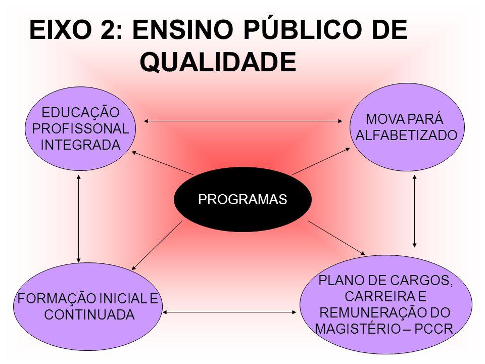 EIXO 2: ENSINO PÚBLICO DE QUALIDADE