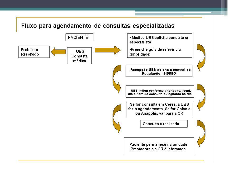 Fluxo para agendamento de consultas especializadas