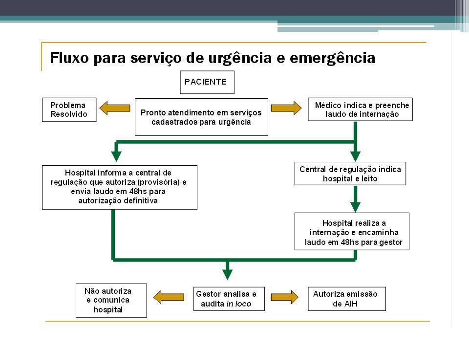 Pronto atendimento em serviços cadastrados para urgência