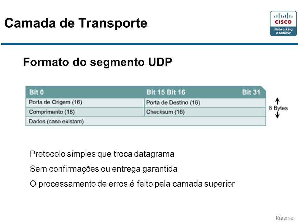 Camada de Transporte Formato do segmento UDP