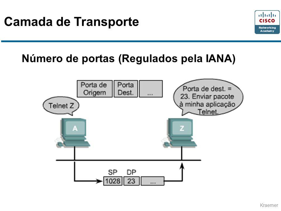 Camada de Transporte Número de portas (Regulados pela IANA)