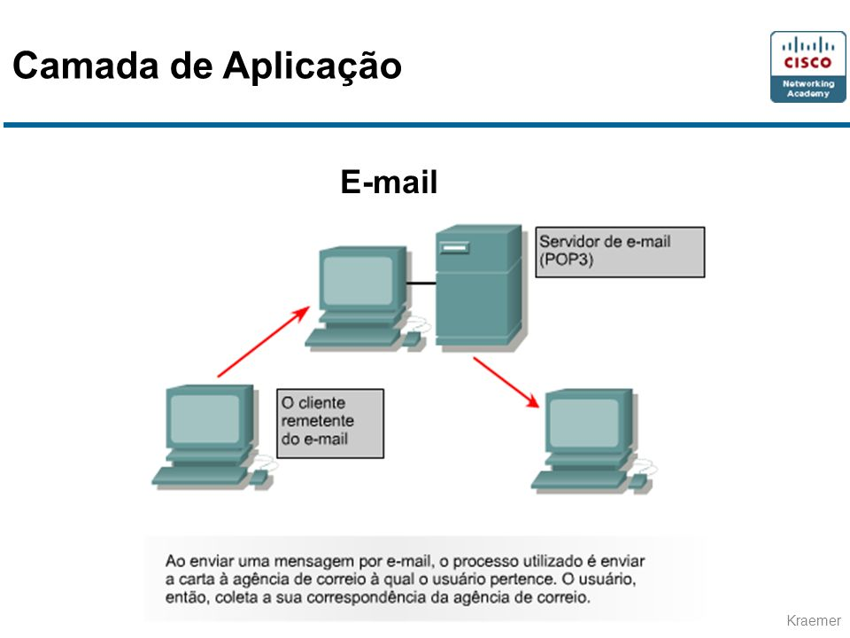 Camada de Aplicação E-mail