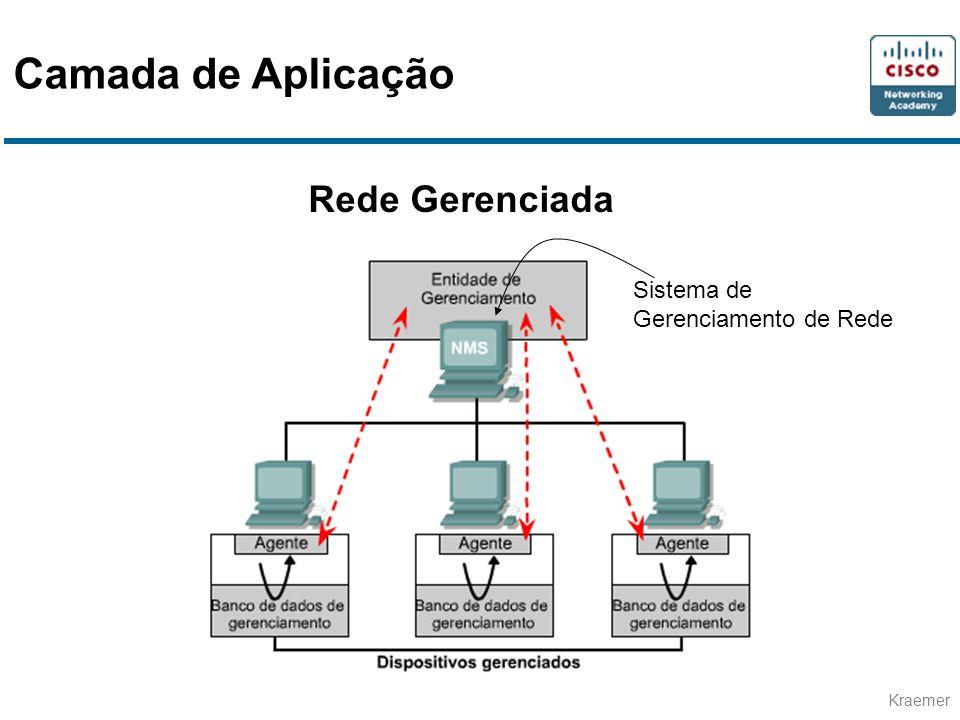 Camada de Aplicação Rede Gerenciada Sistema de Gerenciamento de Rede
