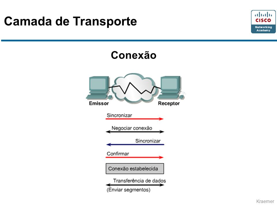 Camada de Transporte Conexão