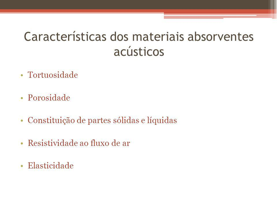 Características dos materiais absorventes acústicos