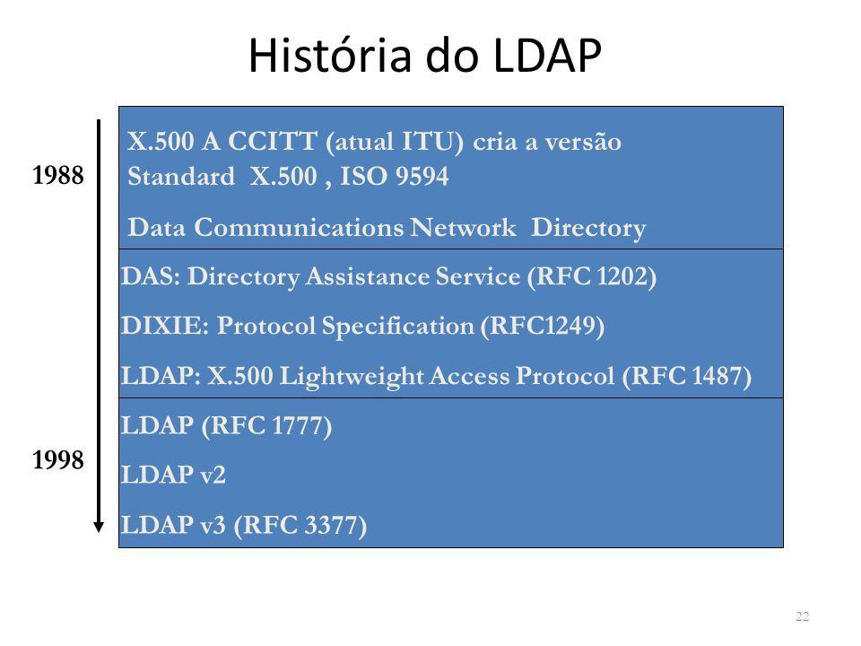 História do LDAP X.500 A CCITT (atual ITU) cria a versão Standard X.500 , ISO 9594. Data Communications Network Directory.