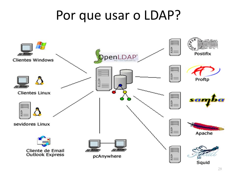 Por que usar o LDAP