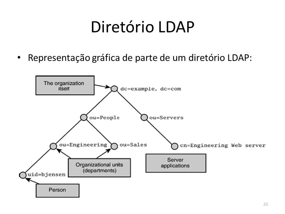 Diretório LDAP Representação gráfica de parte de um diretório LDAP:
