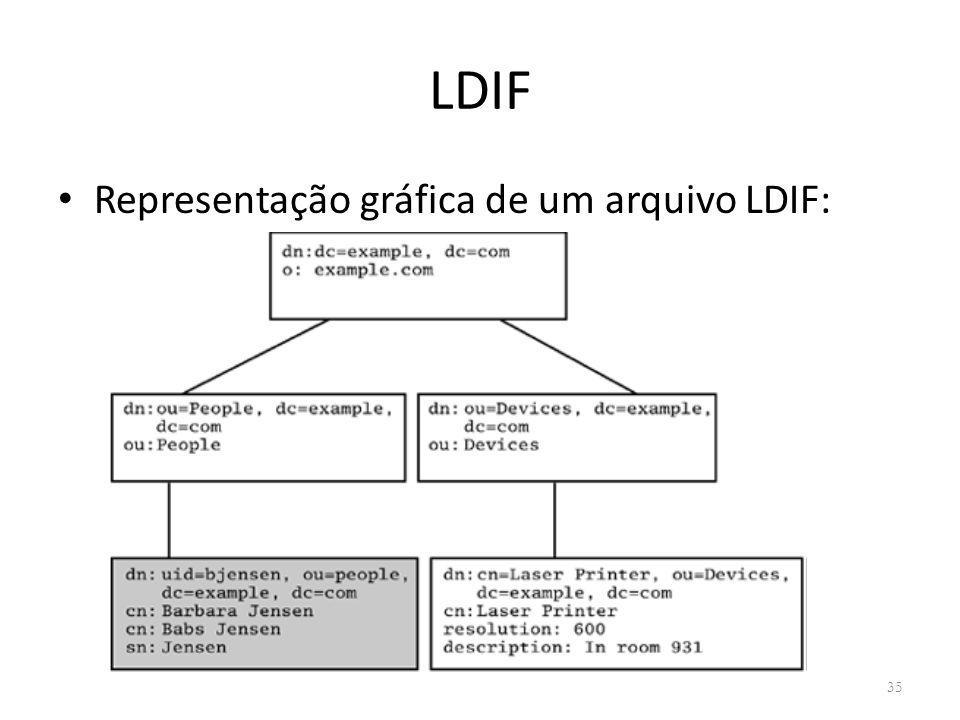LDIF Representação gráfica de um arquivo LDIF: