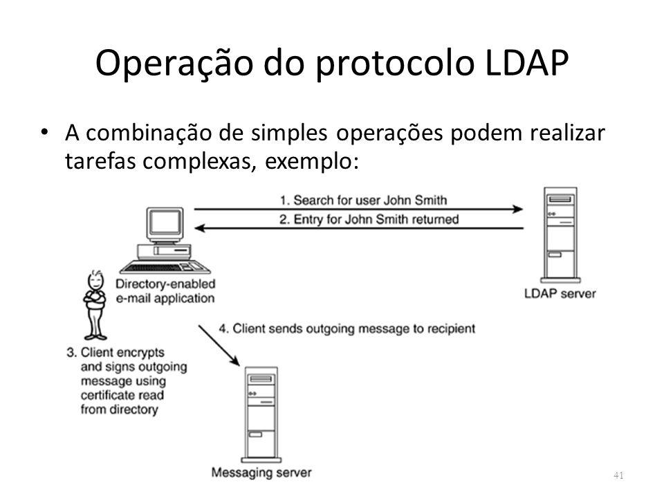 Operação do protocolo LDAP
