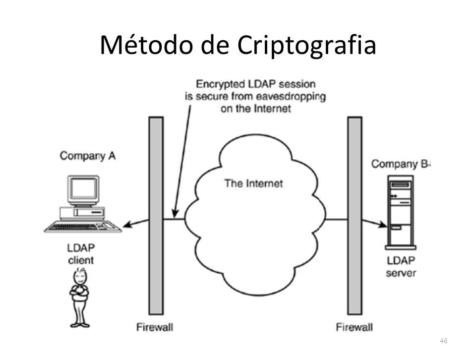 Método de Criptografia