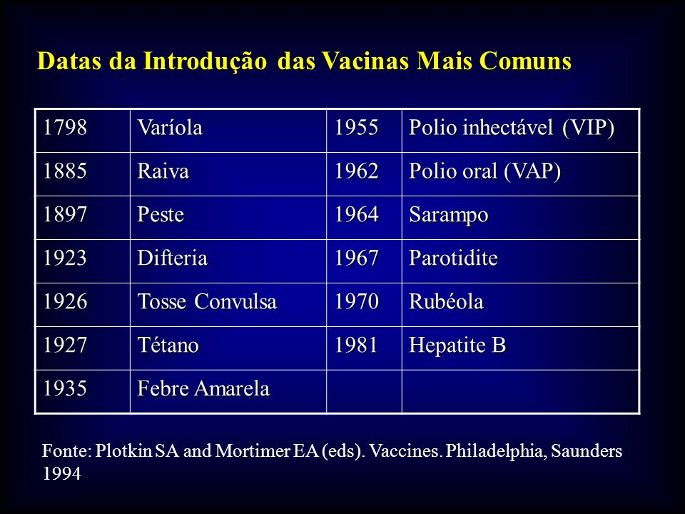Datas da Introdução das Vacinas Mais Comuns