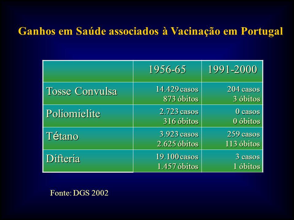 Ganhos em Saúde associados à Vacinação em Portugal 1956-65 1991-2000