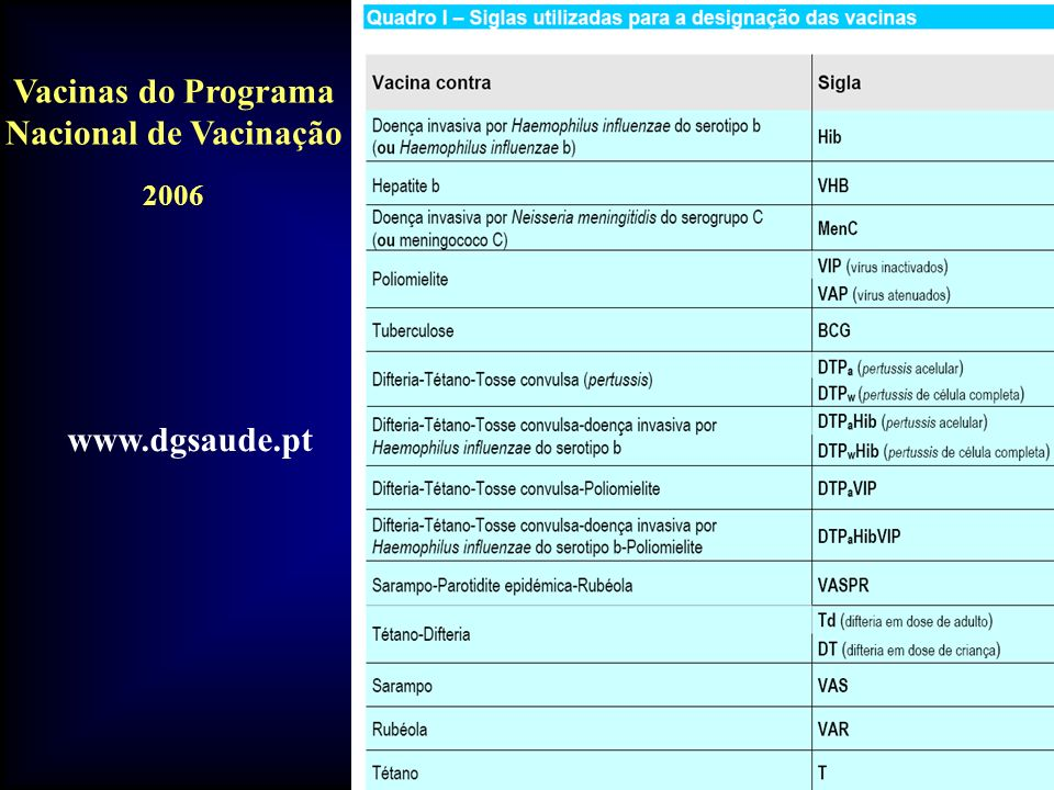 Vacinas do Programa Nacional de Vacinação