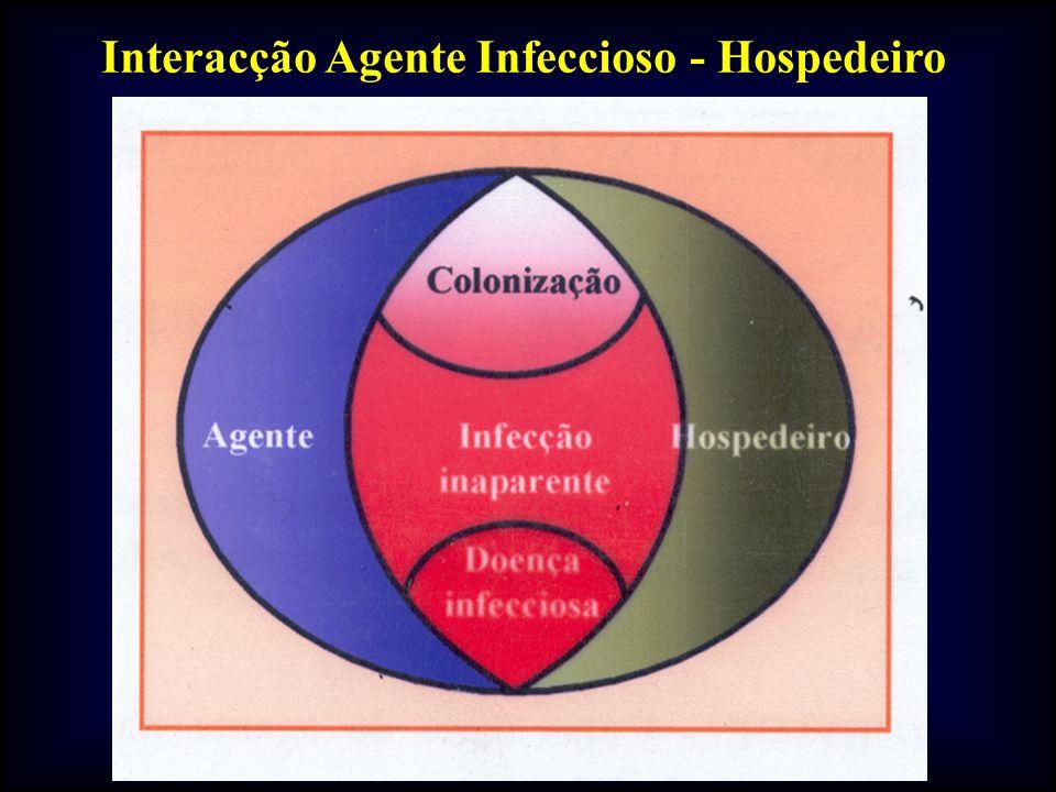 Interacção Agente Infeccioso - Hospedeiro