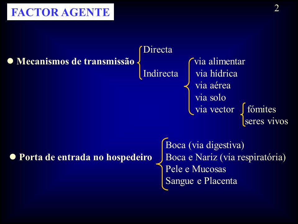 FACTOR AGENTE 2 Directa Mecanismos de transmissão via alimentar
