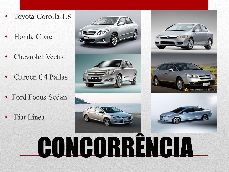 CONCORRÊNCIA Toyota Corolla 1.8 Honda Civic Chevrolet Vectra